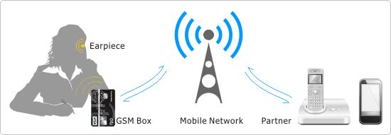 gsm box principle